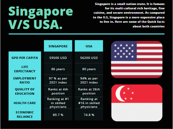Quick-comparisons-between-the-USA-and-Singapore